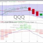 Wednesday, August 23, 2017, Stock Chart Training & Trends
