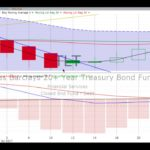 Wednesday, July 26, 2017, Stock Chart Training & Trends