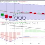 Wednesday, August 30, 2017, Stock Chart Training & Trends