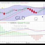Wednesday, April 12, 2017, Stock Chart Training & Trends