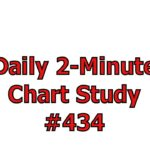 Daily 2-Minute Chart Study #434: The Best Buy Points Are Also Equally The Best Sell Points