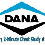 Daily 2-Minute Chart Study #520: Why Failed Breakouts Can Lead To Selling