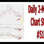 Daily 2-Minute Chart Study #513: Cracking Below The Monthly Chart RSI 38.2 Level