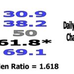 Daily 2-Minute Chart Study #526:  Golden Ratio Trading Considerations