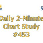 Daily 2-Minute Chart Study #453: Single Line Long-Term RSI Rejection Consideration