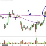 Direxion Daily Junior Gold Miners Index Bear 3X – JDST Stock Chart Technical Analysis for 04-17-17