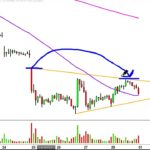Direxion Daily Junior Gold Miners Index Bull 3X – JNUG Stock Chart Technical Analysis for 04-28-17