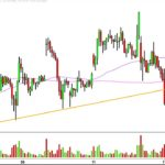 Direxion Daily Junior Gold Miners Index Bull 3X – JNUG Stock Chart Technical Analysis for 04-17-17