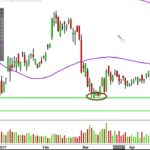 Direxion Daily Junior Gold Miners Index Bull 3X – JNUG Stock Chart Technical Analysis for 04-24-17