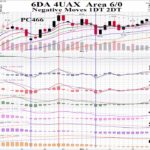 Oil $WTIC 2018 01 08 Daily Price Pattern Coordinates Charts Animated