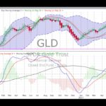 Wednesday, August 9, 2017, Stock Chart Training & Trends