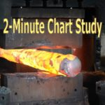 Daily 2-Minute Chart Study #466: RSI 50 Rejection + Support