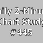 Daily 2-Minute Chart Study #445: New Highs With RSI 61.8 Rejection